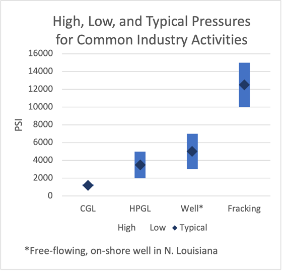 High, Low and Typical Pressures in Oil and Gas